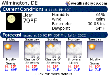 Latest Wilmington, Delaware, weather conditions and forecast