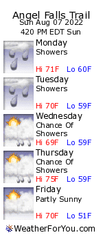 Angel Falls Trail, Maine, weather forecast