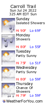 Carroll Trail, New Hampshire, weather forecast