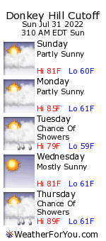 Donkey Hill Cutoff, New Hampshire, weather forecast