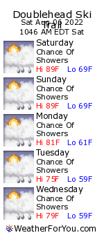 Doublehead Ski Trail, New Hampshire, weather forecast