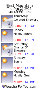 East Mountain Way, Idaho, weather forecast