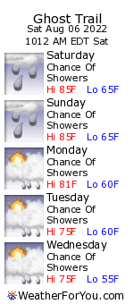 Ghost Trail, Vermont, weather forecast