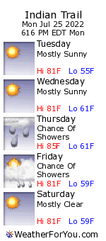 Indian Trail, Massachusetts, weather forecast