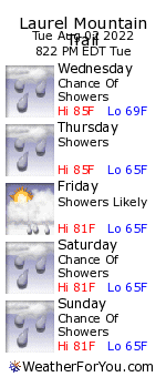 Laurel Mountain Trail, North Carolina, weather forecast
