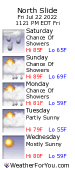 North Slide, New Hampshire, weather forecast