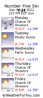 Number Five Ski Trail, New Hampshire, weather forecast