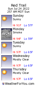 Red Trail, Idaho, weather forecast