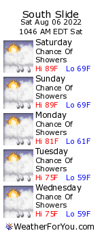 South Slide, New Hampshire, weather forecast