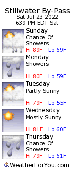 Stillwater By-Pass, New Hampshire, weather forecast