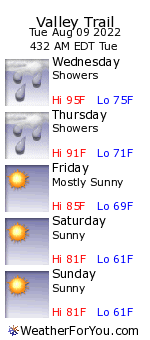 Valley Trail, District of Columbia, weather forecast