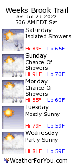 Weeks Brook Trail, New Hampshire, weather forecast