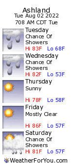 Ashland, Wisconsin, weather forecast