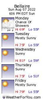 Bellaire, Michigan, weather forecast