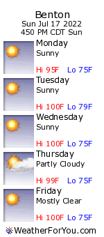 Benton, Arkansas, weather forecast