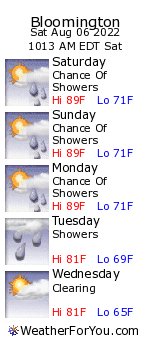 Bloomington, Indiana, weather forecast