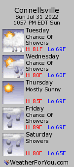 Connellsville, Pennsylvania, weather forecast