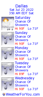 Dallas, Georgia, weather forecast