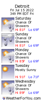 Detroit, Michigan, weather forecast