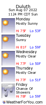 Duluth, Minnesota, weather forecast