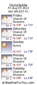 Dunstable, Massachusetts, weather forecast
