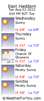 East Haddam, Connecticut, weather forecast