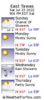 East Tawas, Michigan, weather forecast