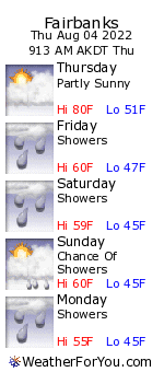 Fairbanks, Alaska, weather forecast