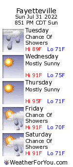 Fayetteville, Arkansas,weather forecast