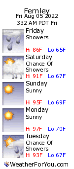 Fernley, Nevada, weather forecast