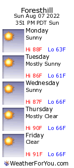 Foresthill, California, weather forecast