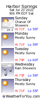 Harbor Springs, Michigan, weather forecast