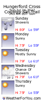 Hungerford Cross Country Ski Trail, Michigan, weather forecast