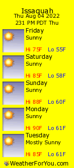 Issaquah, Washington, weather forecast
