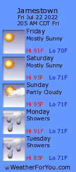 Jamestown, Kentucky, weather forecast
