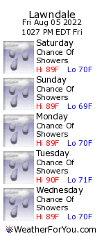 Lawndale, North Carolina, Weather Forecast