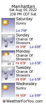 Manhattan, Kansas, weather forecast