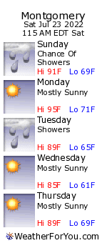 Montgomery, Pennsylvania, weather forecast