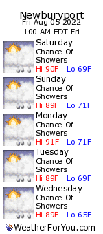 Newburyport, Massachusetts, weather forecast
