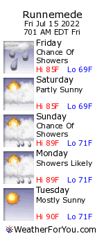 Runnemede, New Jersey, weather forecast