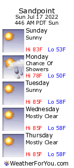 Sandpoint, Idaho, weather forecast
