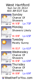 West Hartford, Connecticut, weather forecast