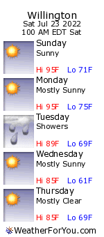 Willington, Connecticut, weather forecast