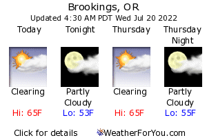 Brookings Weather Forecast