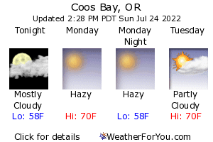 Coos Bay Weather Forecast