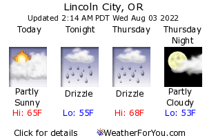 Lincoln City Weather Forecast