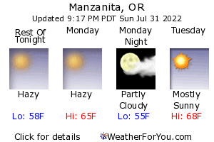 Manzanita Weather Forecast