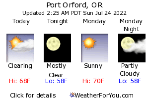Port Orford Weather Forecast