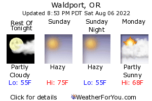 Waldport Weather Forecast