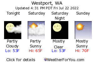 Westport Weather Forecast